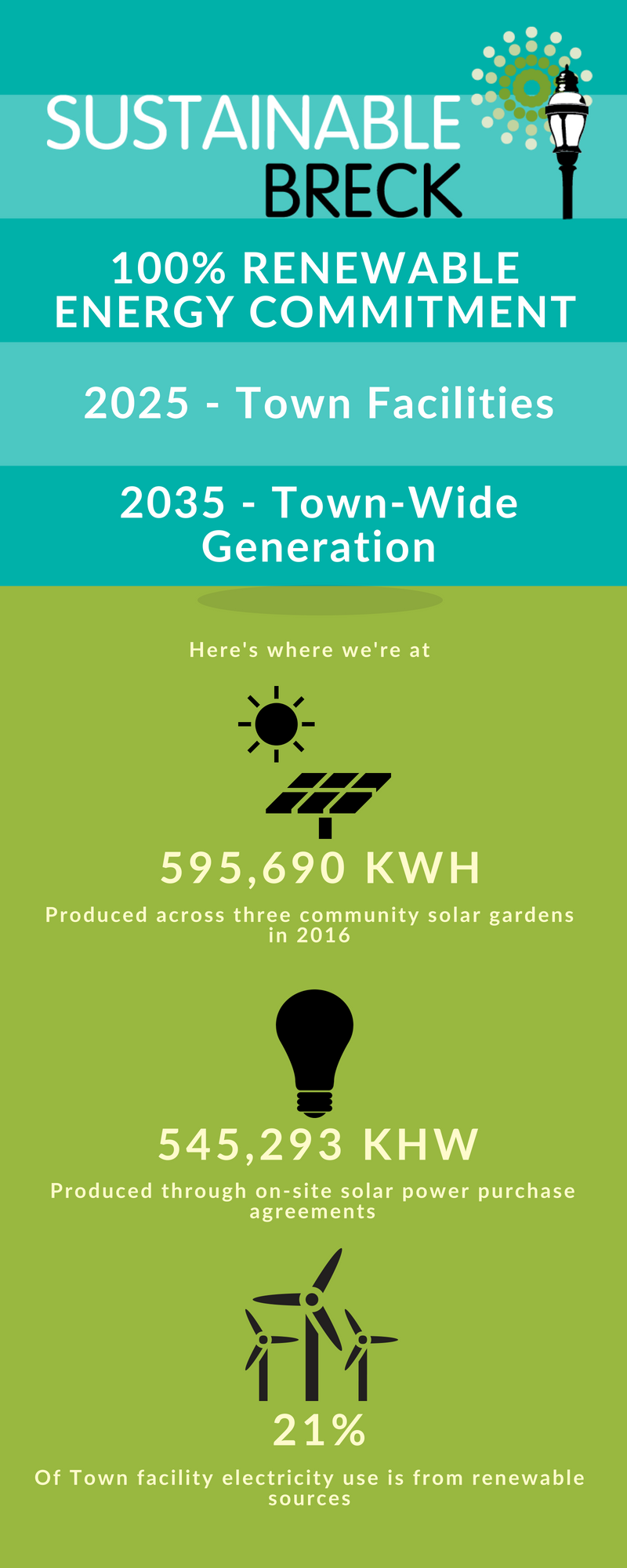 This infographic describes where Breckenridge is with their 100% renewable energy goals