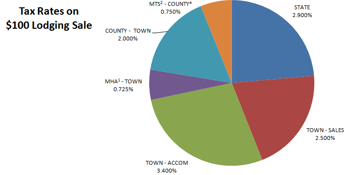Tax Rates on $100 Lodging Sale Pie Chart - 3.4% Town Accommodation Tax, 2.5% Town Sales Tax, 2.9% State Tax, 0.75% MTS County Tax, 2.0% County Town, 0.725% MHA Town