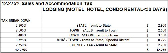 12.275% Sales and Accommodation Tax Lodging (Motel, Hotel, Condo rental less than 30 days) Tax Breakdown - 2.9% State (remit to State), 2.5% Town Sales (remit to Town), 3.4% Town Accommodation (remit to Town), 0.725% MHA Town (Remit to State Special District), 2.75% County Tax (remit to State)