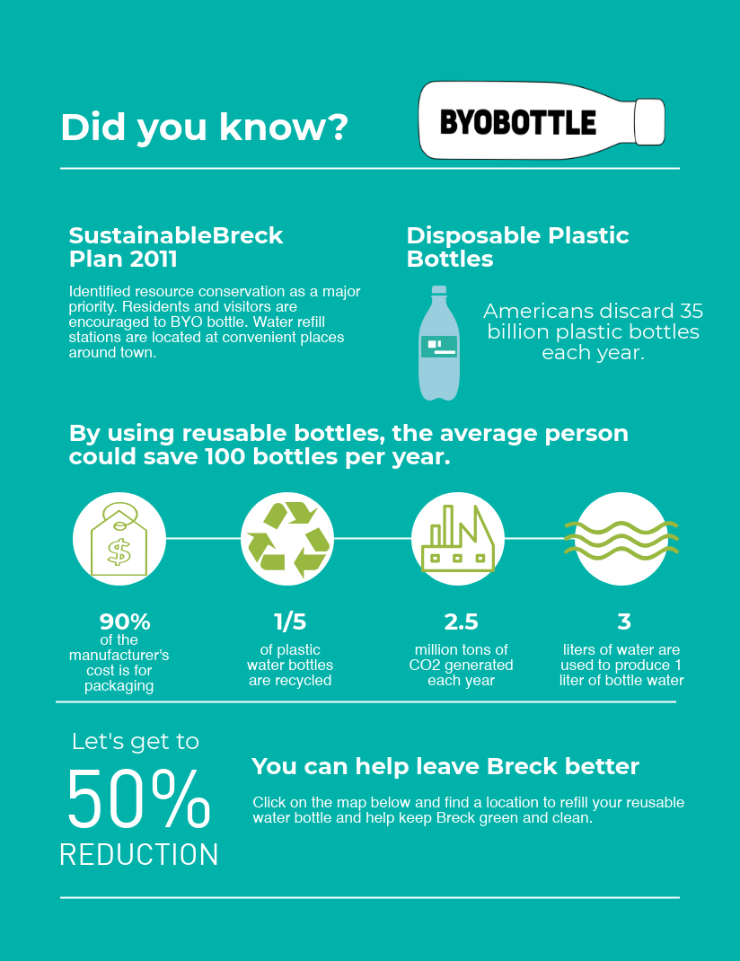 An infographic describing plastic water bottle use