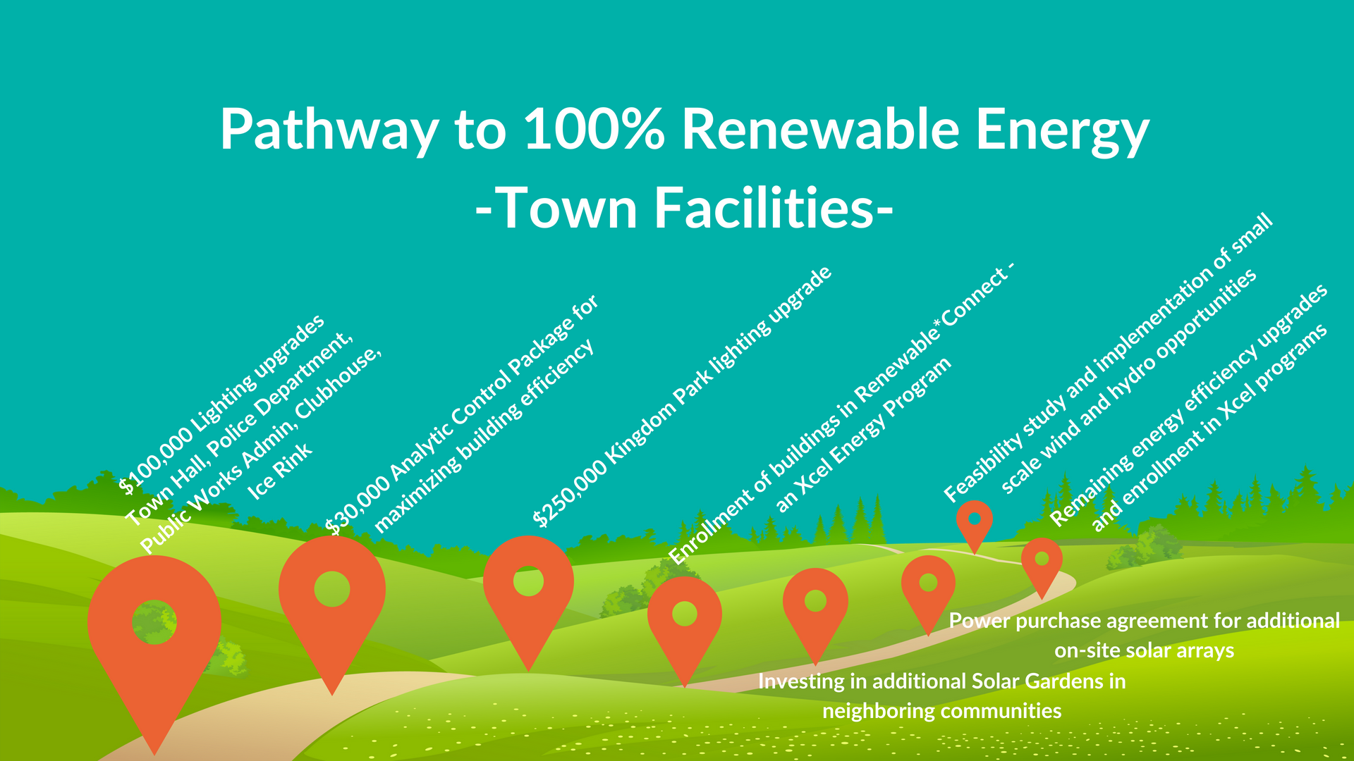 Roadmap describing pathway to achieving 100% renewable energy for town facilities
